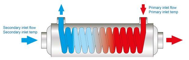 flow-heat-exchanger